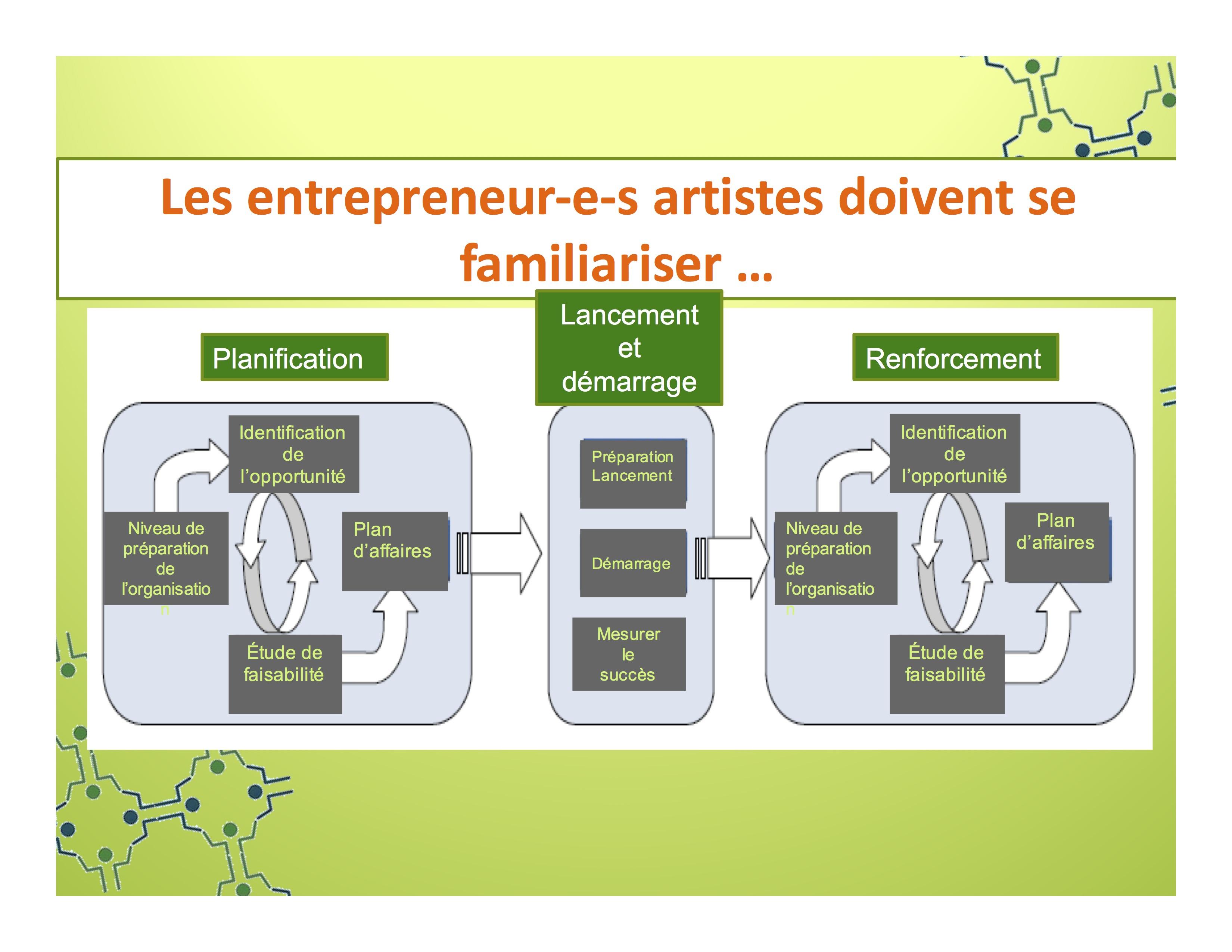 structure-financement-et-etapes9